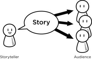 i Keep Thinking - Storyteller